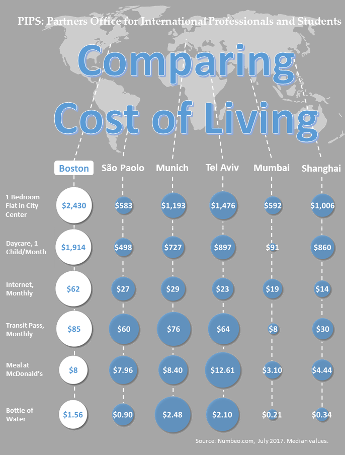 The Cost Of Living In Boston Partners Pips